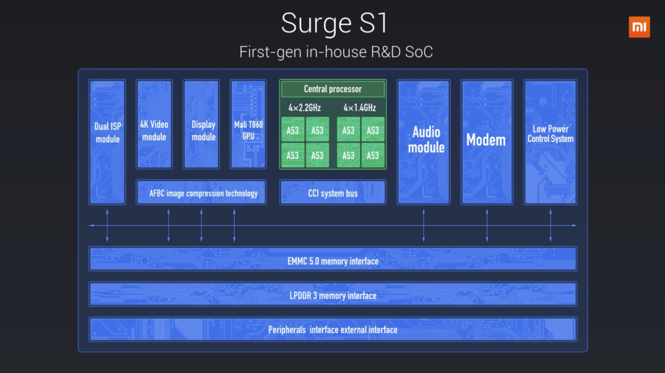 Chipset Surge S1