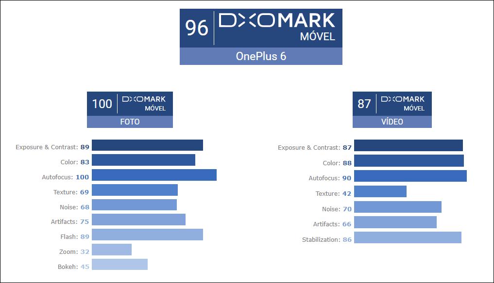 Pontuação do OnePlus 6 detalhada