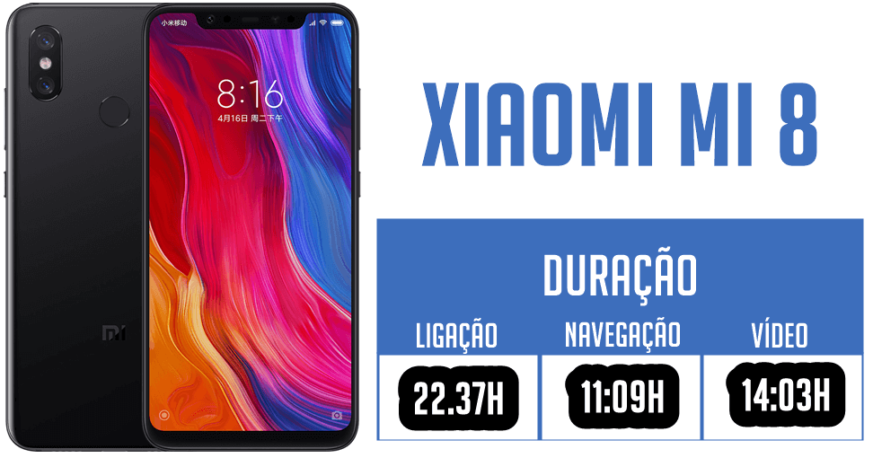 Xiaomi Mi 8 - Duração de bateria: Tempo de ligação: 22.37h, tempo de navegação: 11:09h, tempo de vídeo: 14:03h